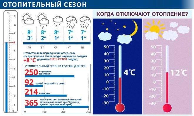 сроки отопительного сезона в России