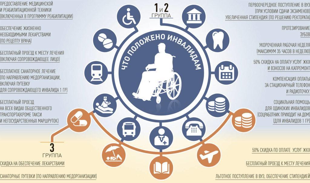различные виды льгот инвалидам