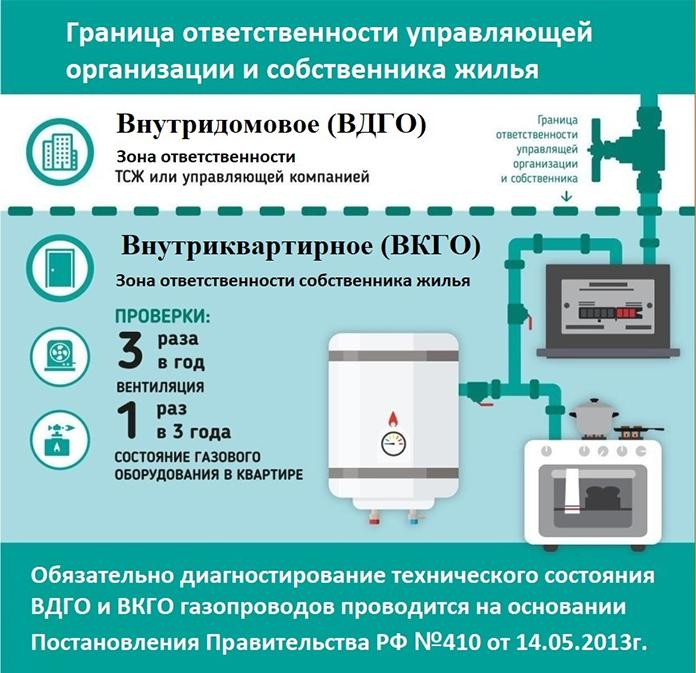 область ответственности за газовое оборудование