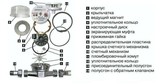 комплектация счетчика Валтек