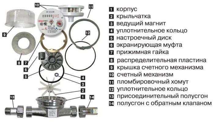 строение водосчетчика