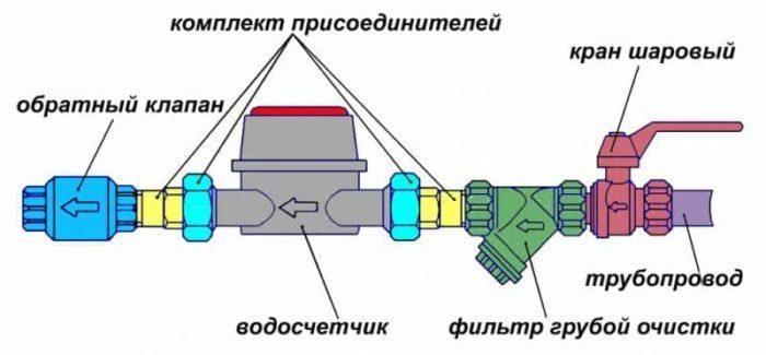 схема подключения водомера