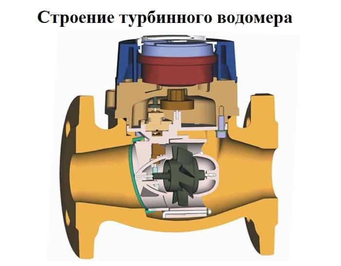 строение турбинного счетчика воды