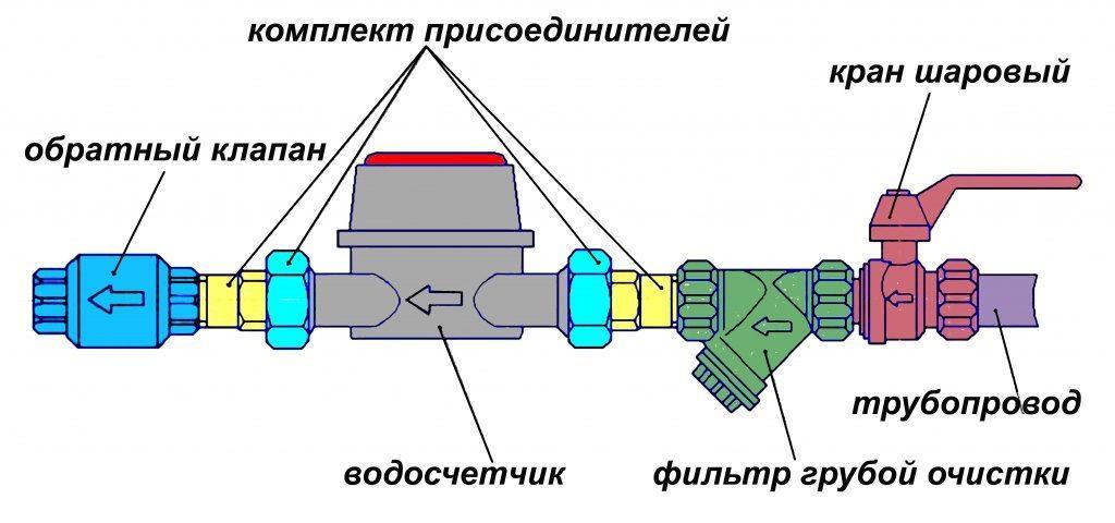 установка клапана при монтаже водомера