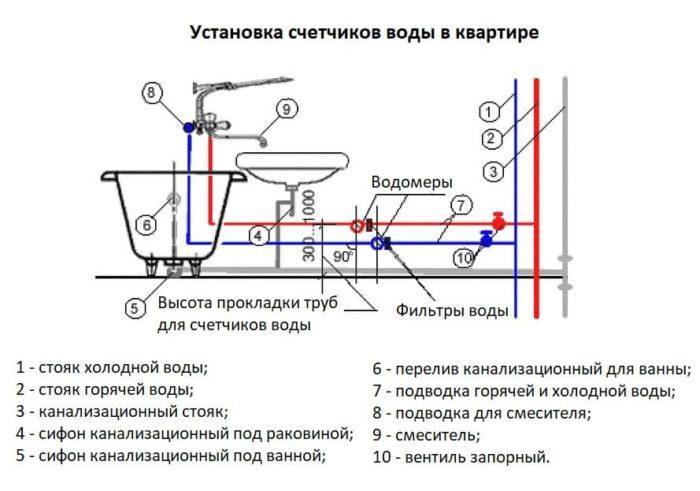 установка водомеров в квартире