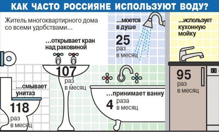 среднее использование воды жителем