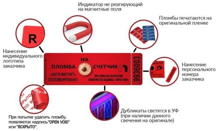 защита пломбы от вскрытия