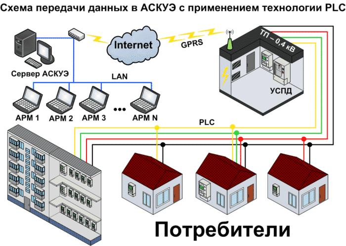 принцип передачи данных АСКУЭ