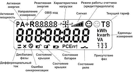как читать обозначения на дисплее