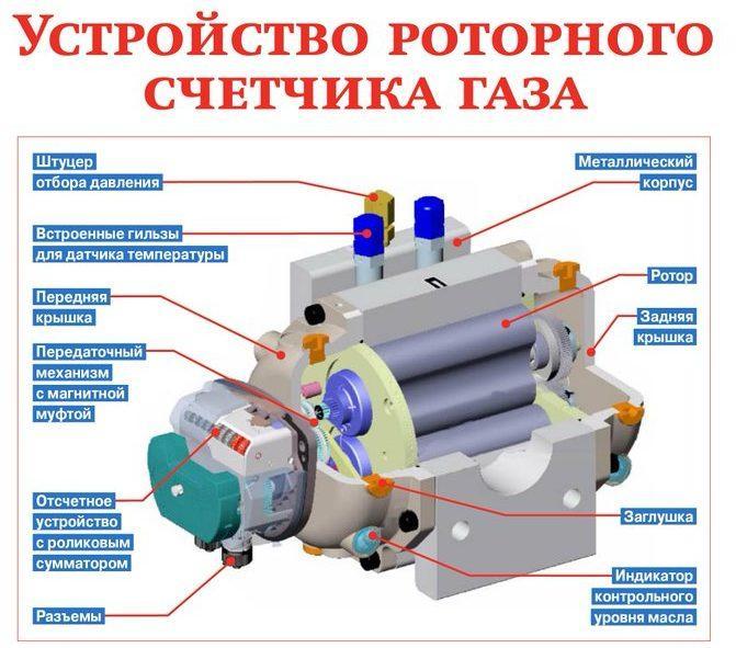 устройство газомера роторного типа