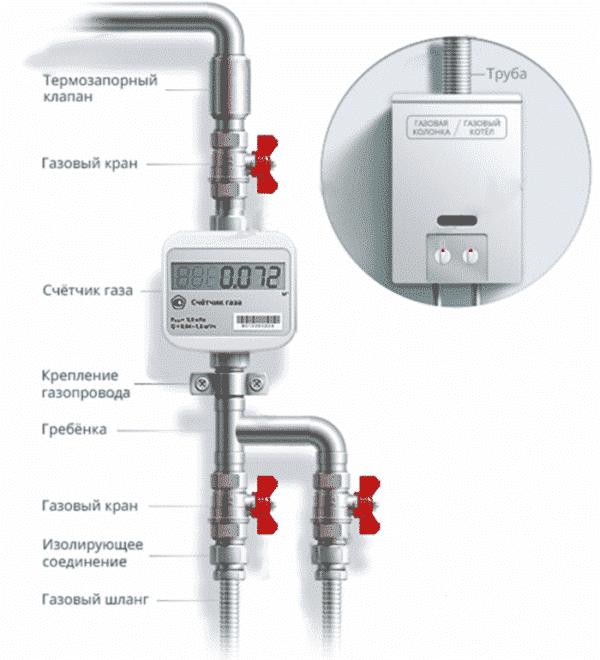 правильное устройство подвода газа