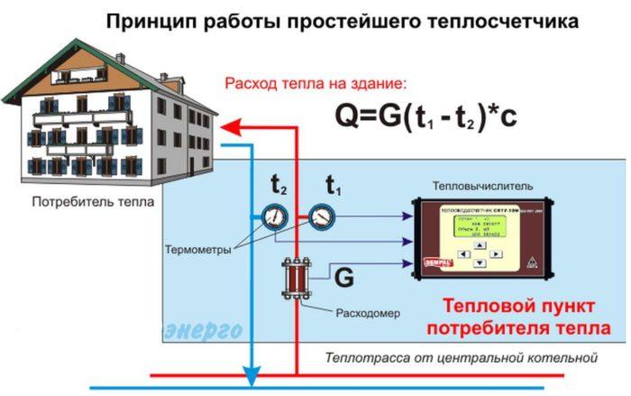 принцип работы тепломера
