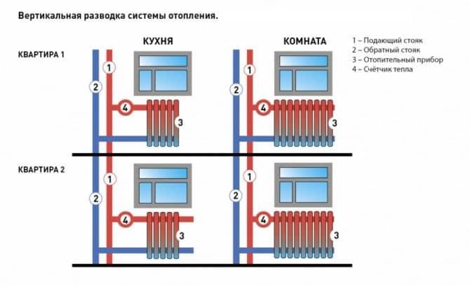 вертикальная разводка и установка счетчиков