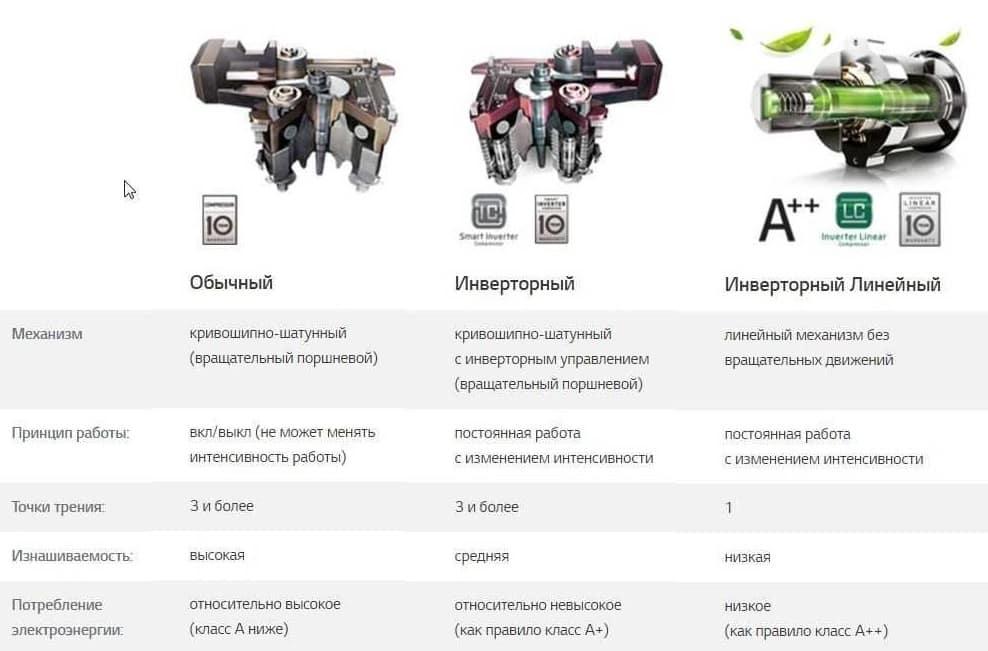 компрессор и его виды