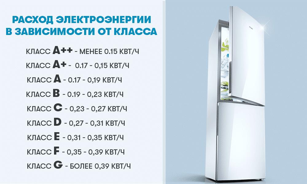 расход электричества холодильной камерой
