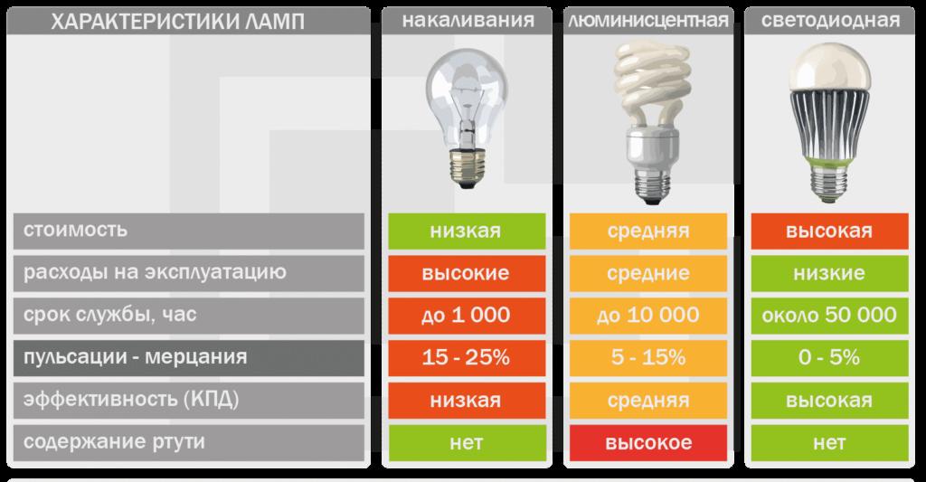 сравнение разных лампочек по эффективности