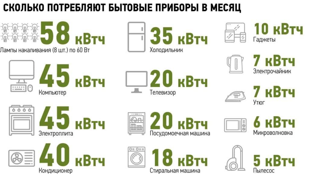 бытовые приборы и их потребление э/э
