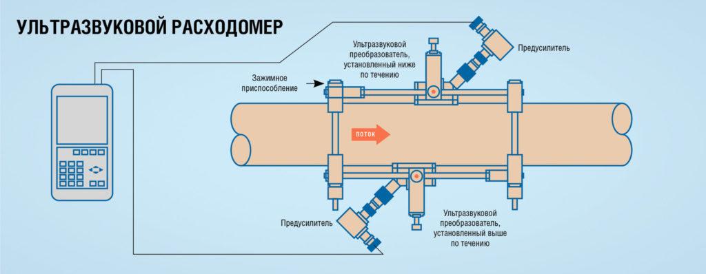 принцип измерения ультразвуком