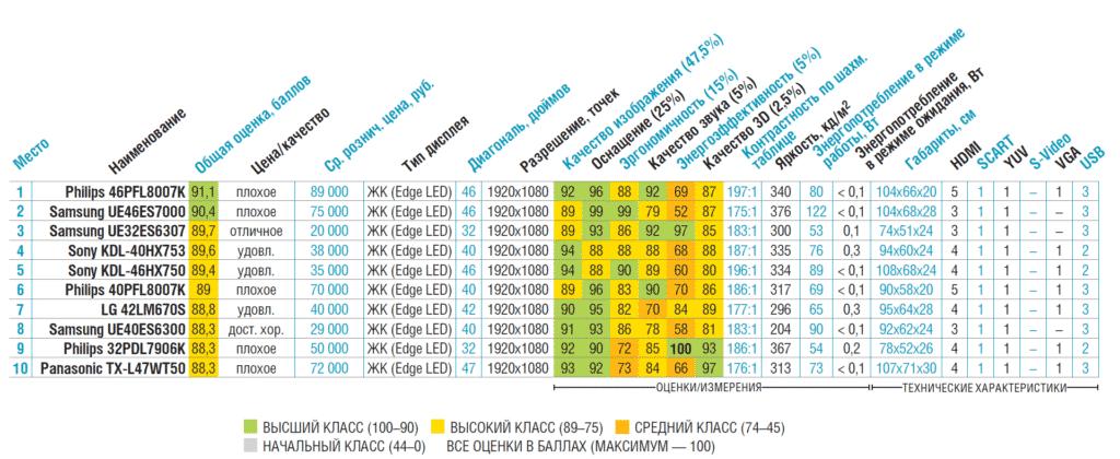 сравнительная таблица по выбору телевизора