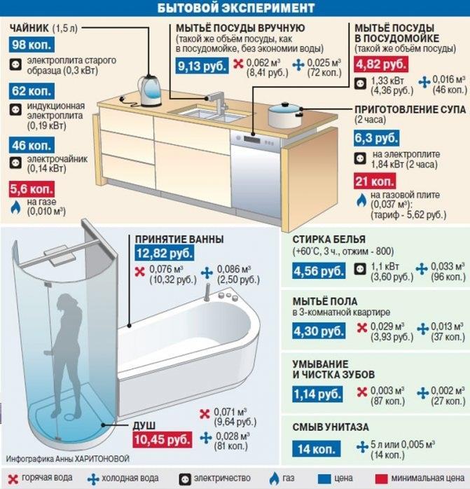 инфографика экономии в быту