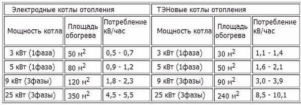 мощность потребления э/э разными котлами