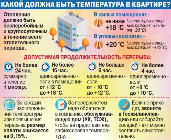 норма температуры в жилых помещениях