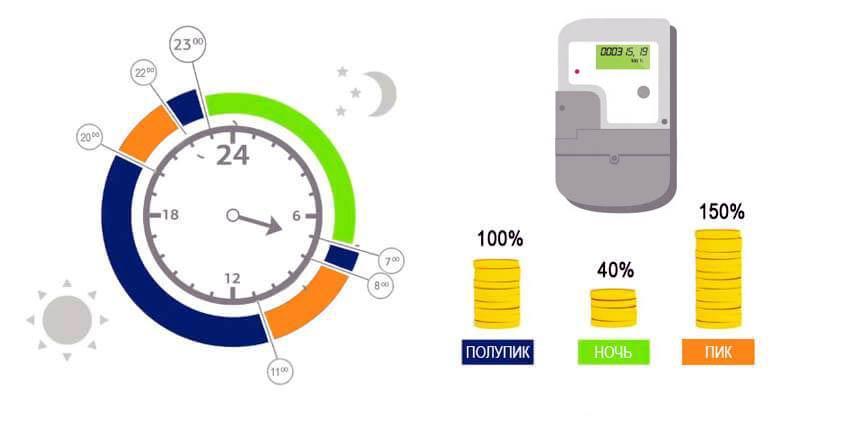 стоимость энергоносителя в 3х тарифном счетчике