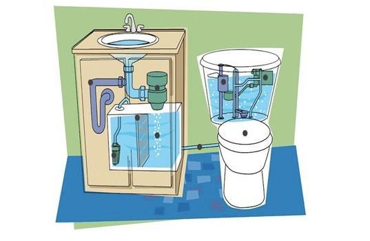 вторчиное использование водоресурсов