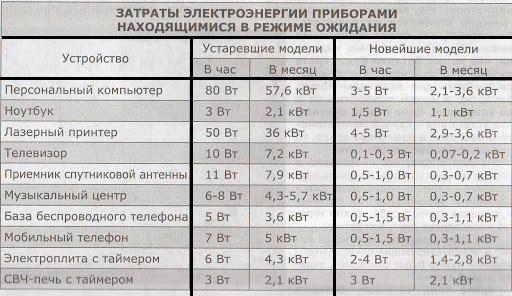 затраты приборов в режиме ожидания