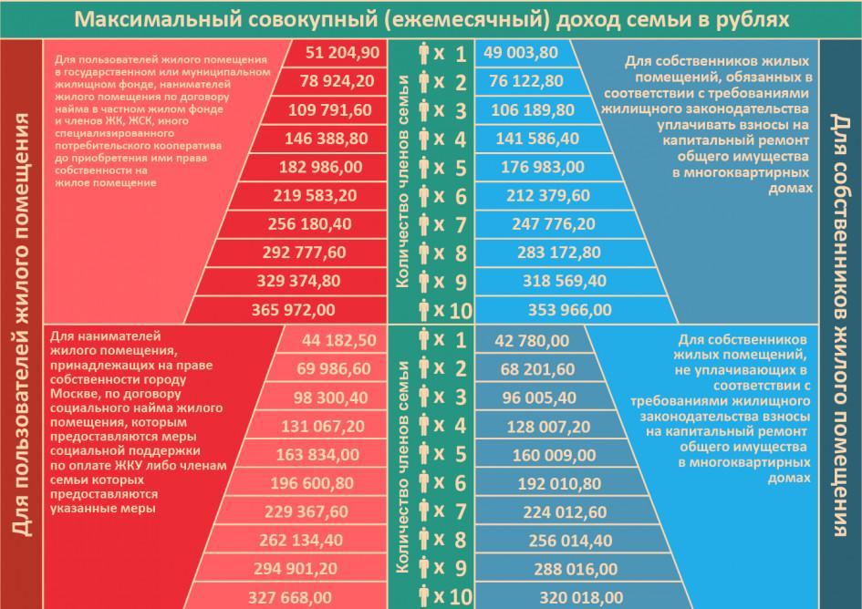 Все о субсидиях на коммуналку в 2021 году: кому они положены и как их оформить