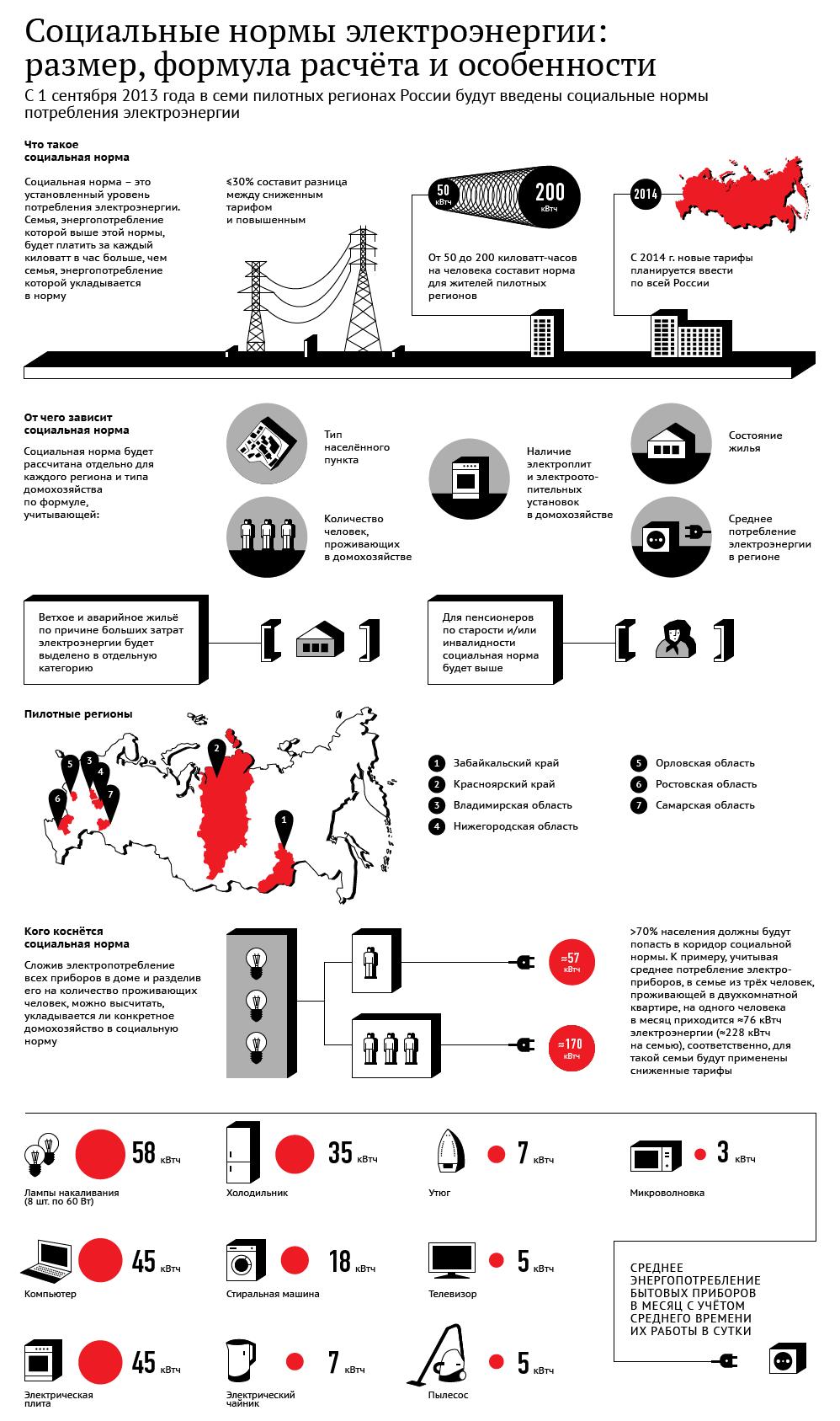 пилотный проект соц.нормы на электроэнергию