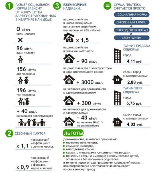 соцнорма потребления электроэнергии